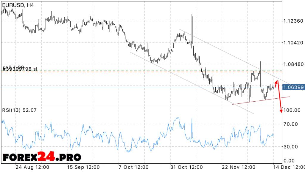 EUR USD Euro Dollar Forecast on December 15, 2016