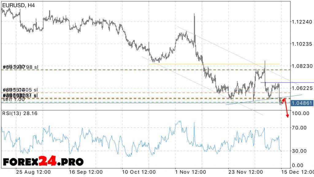 EUR USD Euro Dollar Forecast on December 16, 2016