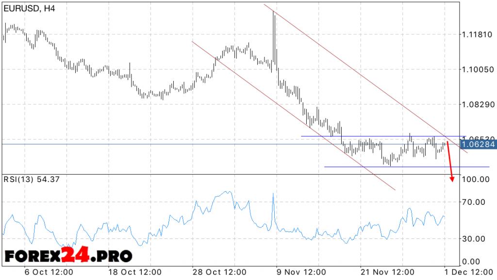 EUR USD Euro Dollar Forecast on December 2, 2016