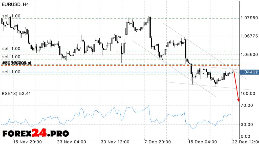 EUR USD Euro Dollar Forecast on December 23, 2016