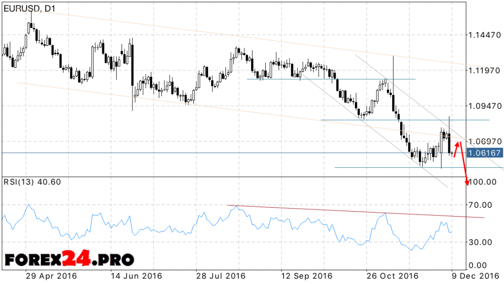 EUR USD Forecast on December 12, 2016 — December 16, 2016