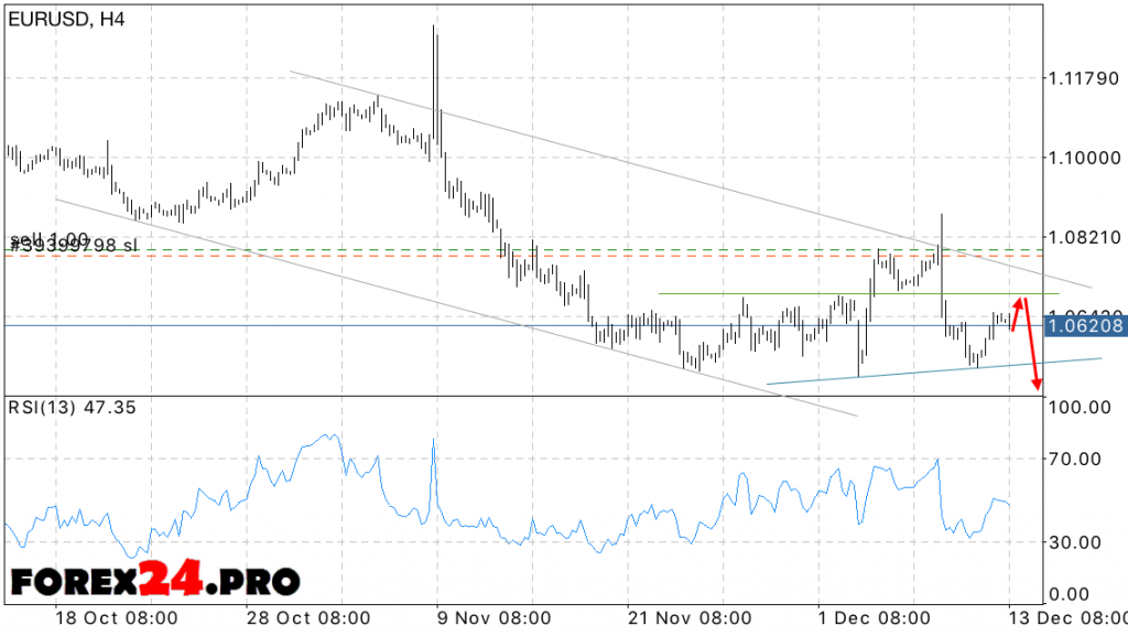 EUR USD Forecast on December 14, 2016