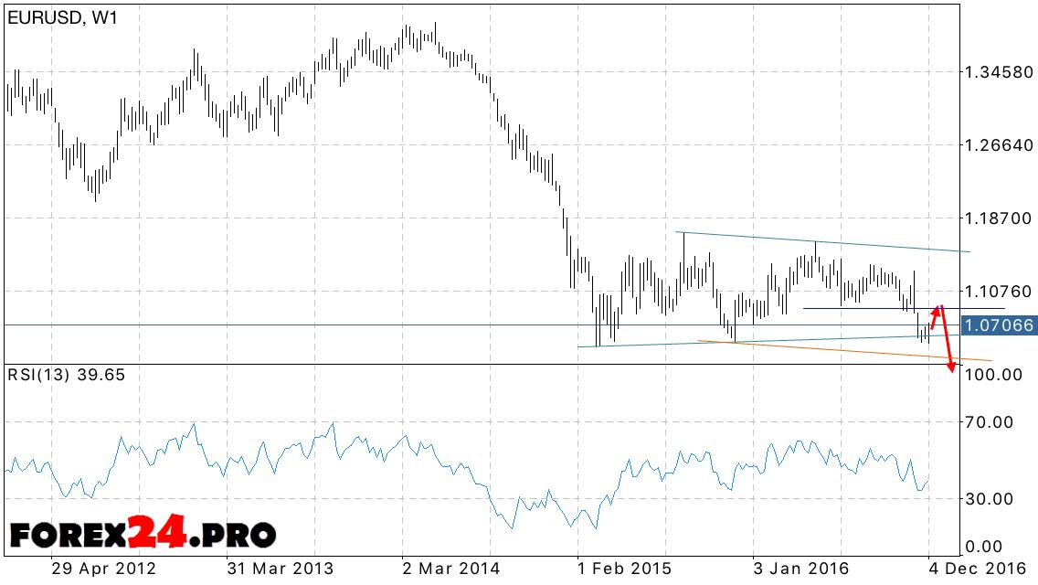 Eur Usd Forecast Euro Exchange Rate At December 2016