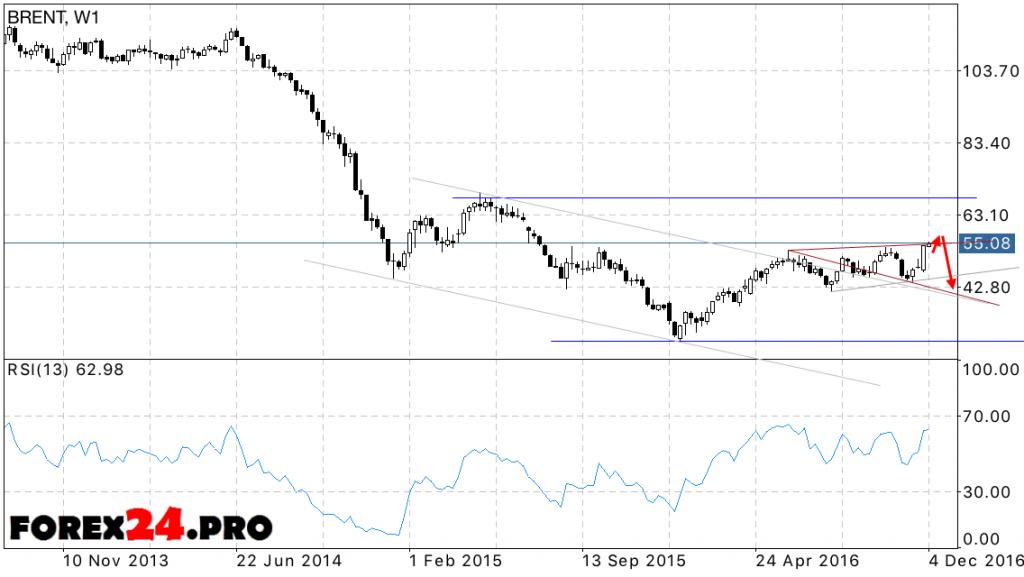 Forecast BRENT oil prices at December 2016