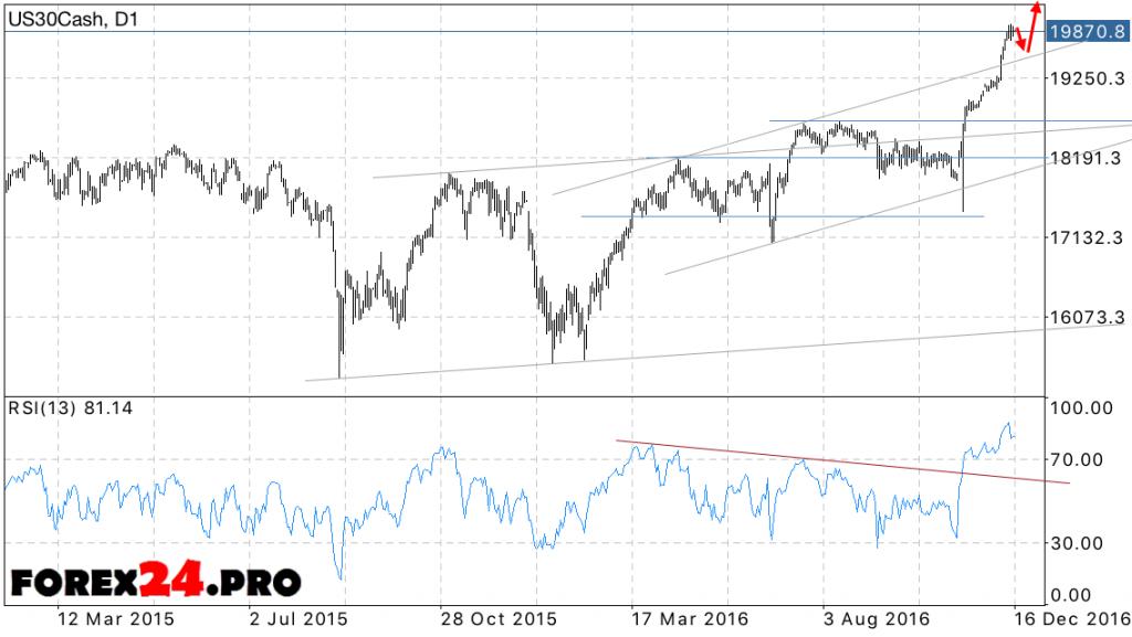 Forecast Dow Jones December 19, 2016 — December 23, 2016