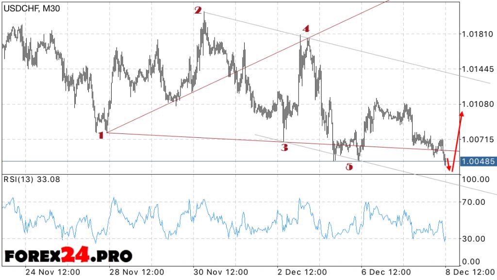 Forecast Forex Swiss Franc USD CHF on December 9, 2016