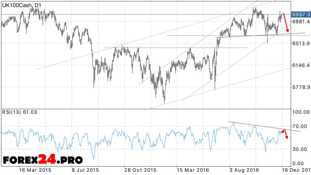 Forecast the FTSE 100 December 19, 2016—December 23, 2016