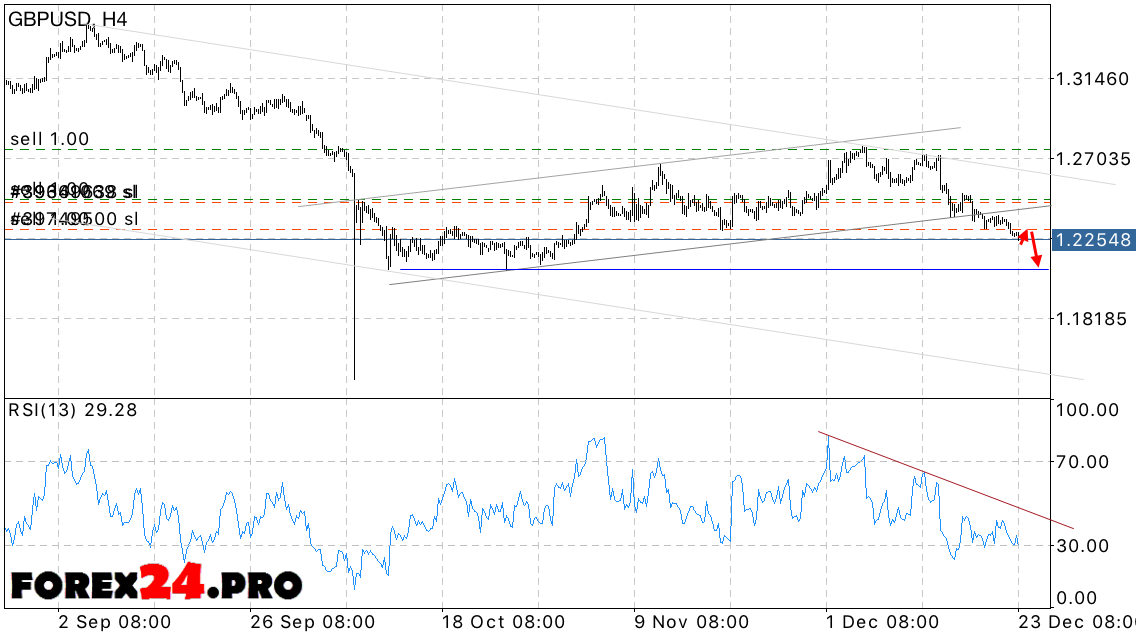 GBP USD Forecast dollar pound on December 26, 2016 | FOREX24.PRO