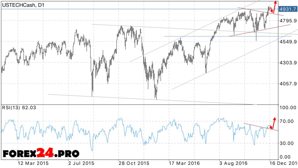 NASDAQ 100 forecast December 19, 2016 — December 23, 2016