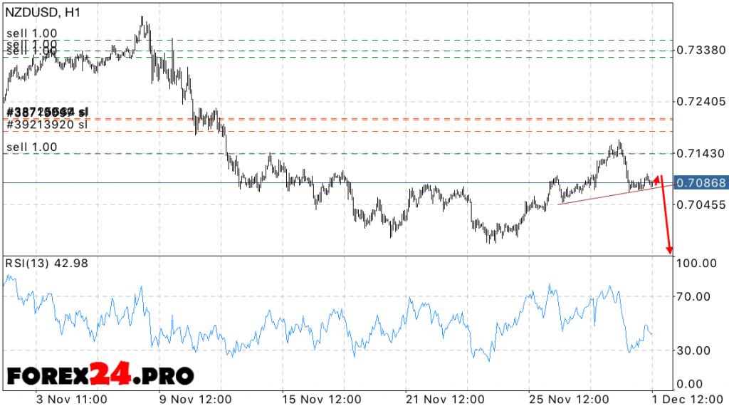 NZD USD Forecast New Zealand Dollar on December 2, 2016