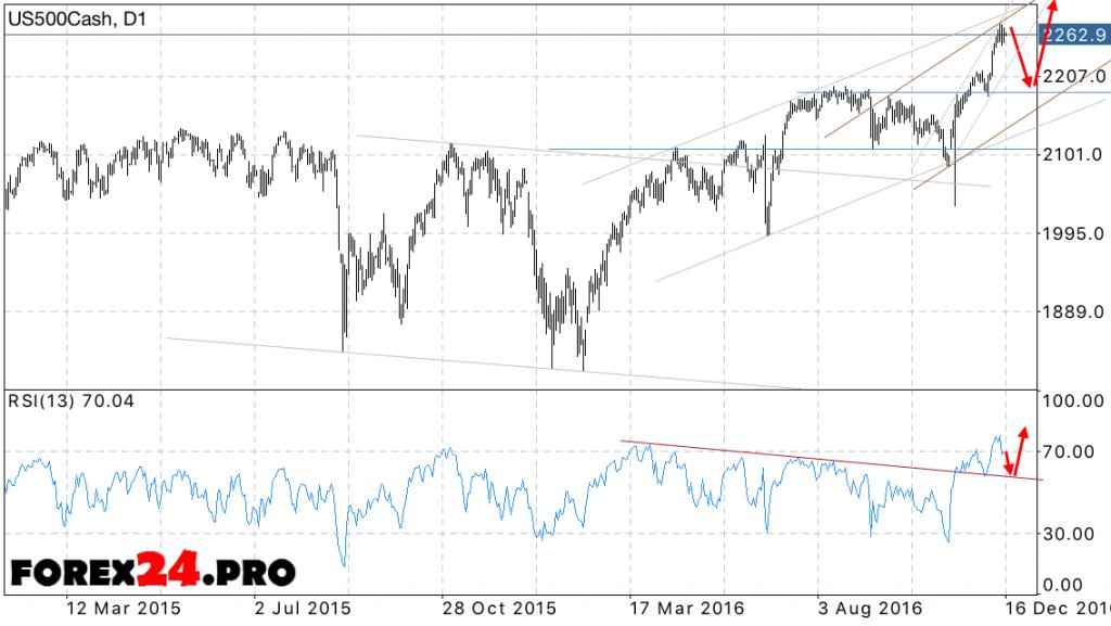 S&P 500 forecast December 19, 2016 — December 23, 2016