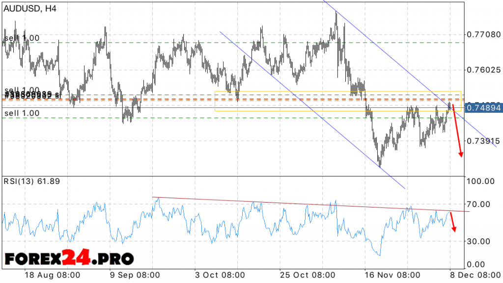 Technical analysis and forecast of AUD USD on December 9, 2016
