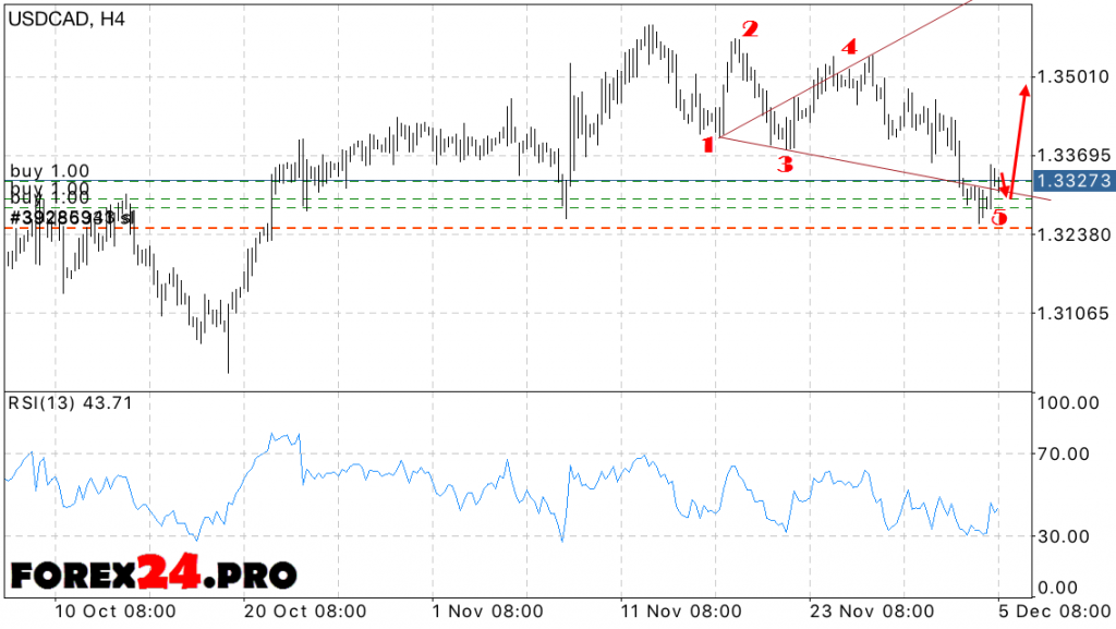 USD CAD Forex Forecast 6 December 2016. Wolfe Waves