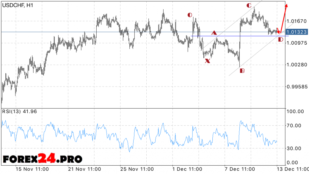 USD CHF Forecast Swiss Franc on December 14, 2016