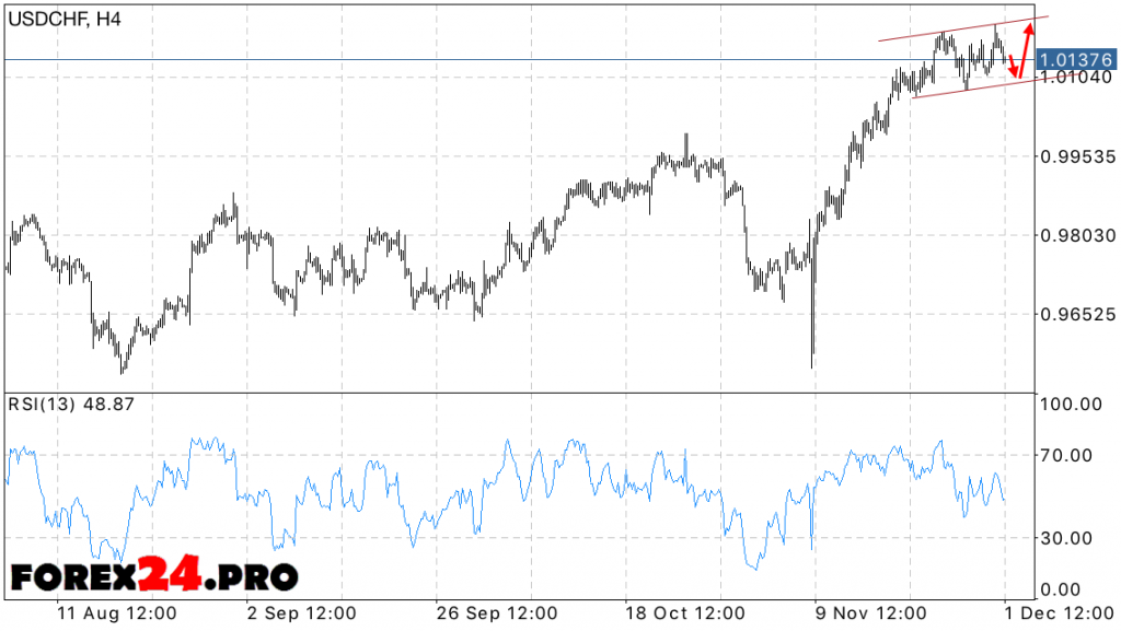 USD CHF Forecast Swiss Franc on December 2, 2016