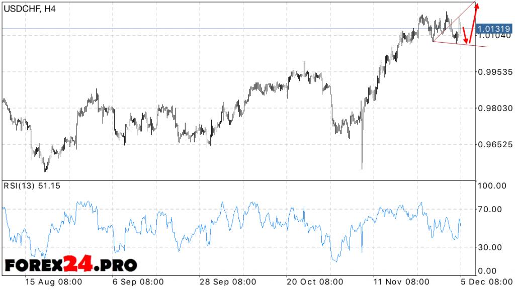 USD CHF Forecast Swiss Franc on December 6, 2016
