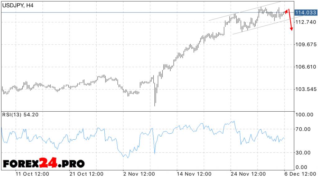 USD JPY Forecast Dollar Yen on December 7, 2016