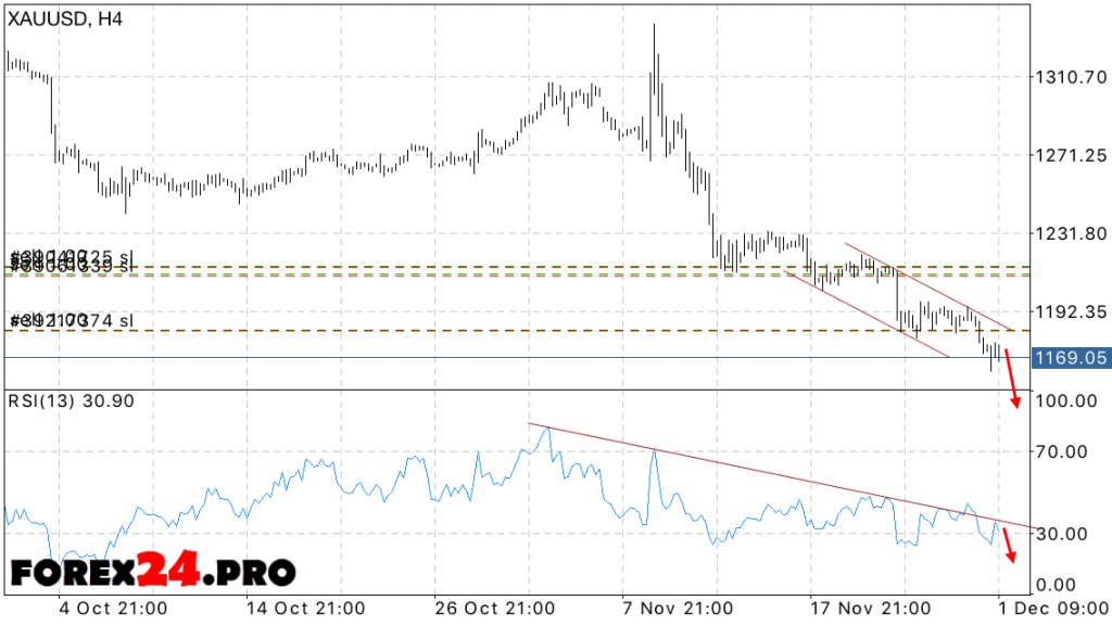 XAU USD Forecast FOREX Gold prices for December 2, 2016