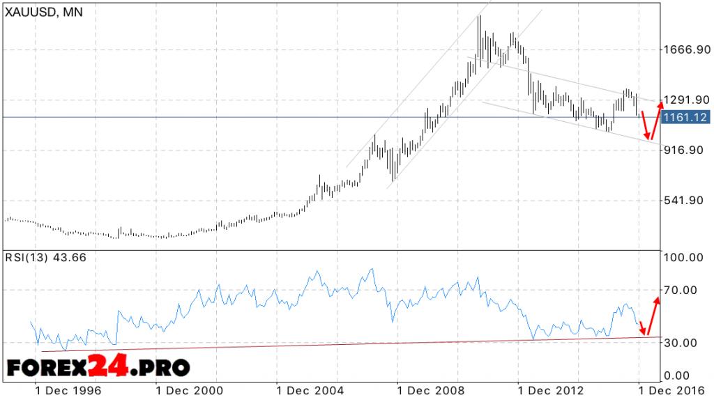 XAU USD Forecast Gold price 2017