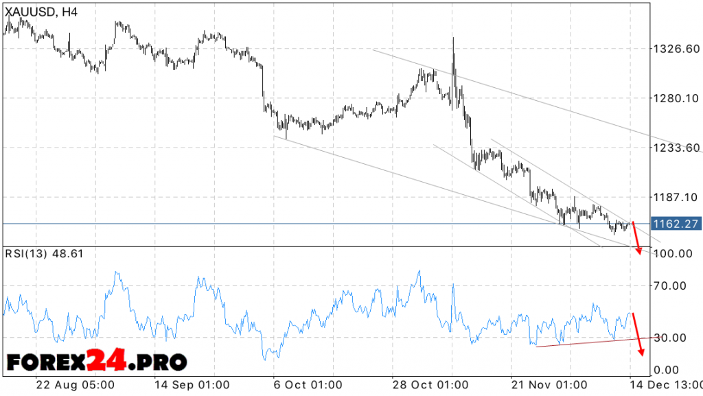 XAU USD Forecast Gold prices on December 15, 2016