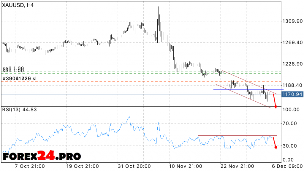 XAU USD Forex Forecast Gold price on December 7, 2016