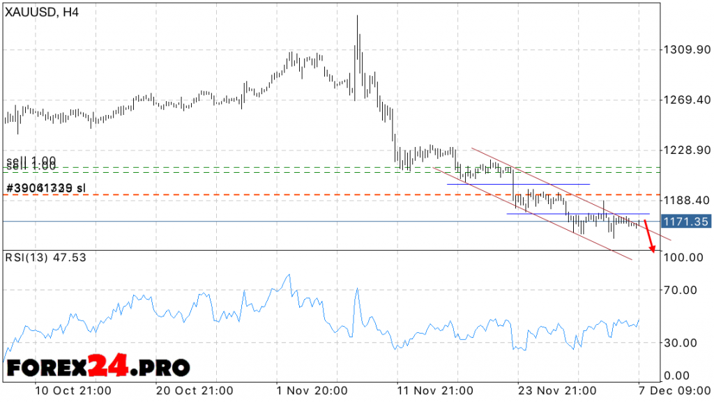 XAU USD Forex Forecast Gold price on December 8, 2016