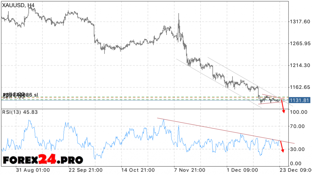 XAU USD price forecastgold on December 26, 2016