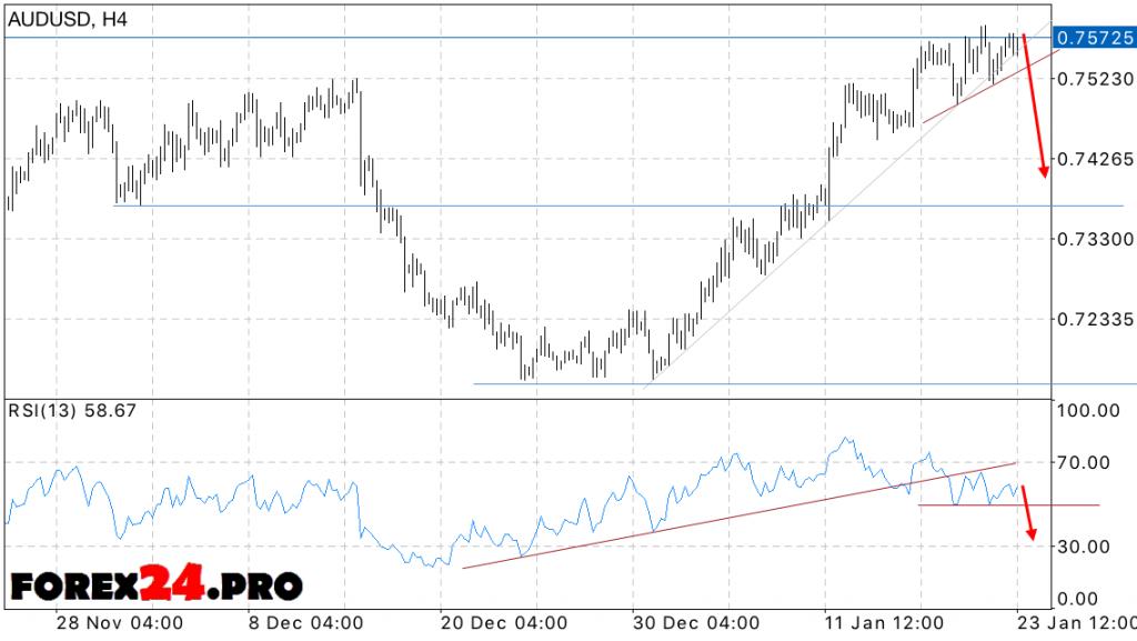 Aud Usd Forecast Australian Dollar On January 24 2017