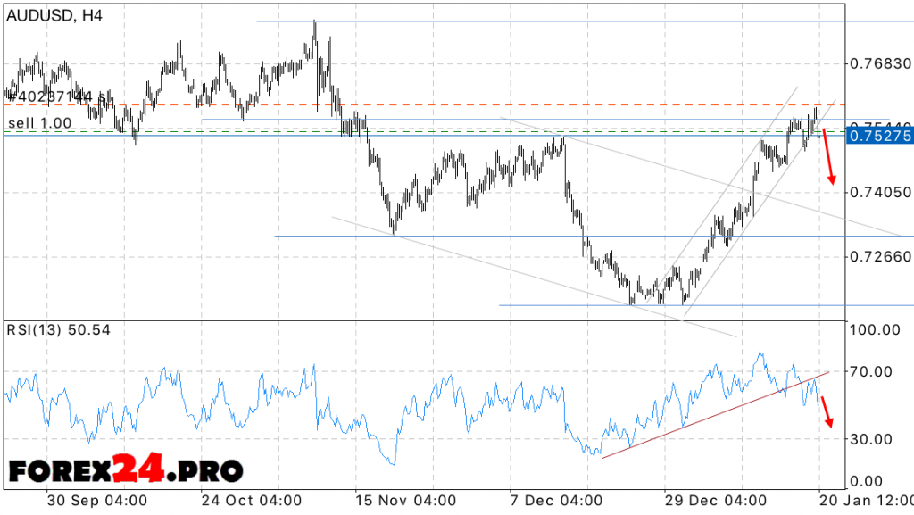 Forex predictions aud