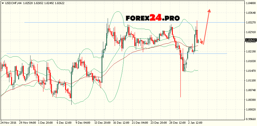 Analysis Bollinger Bands USD/CHF on January 4, 2017