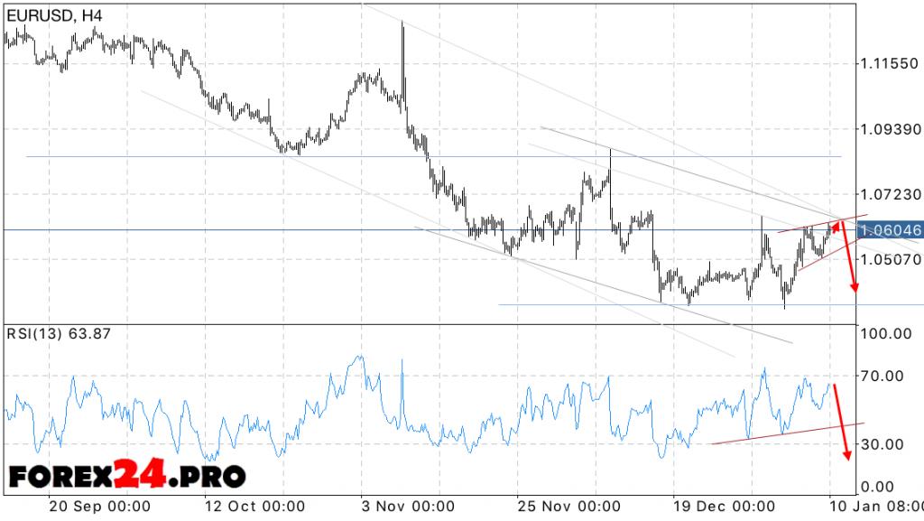 EUR USD Euro Dollar Forecast on January 11, 2017