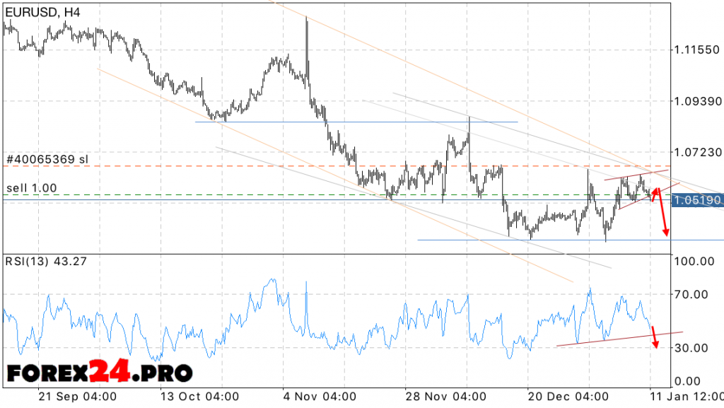 EUR/USD Forecast Euro Dollar on January 12, 2017