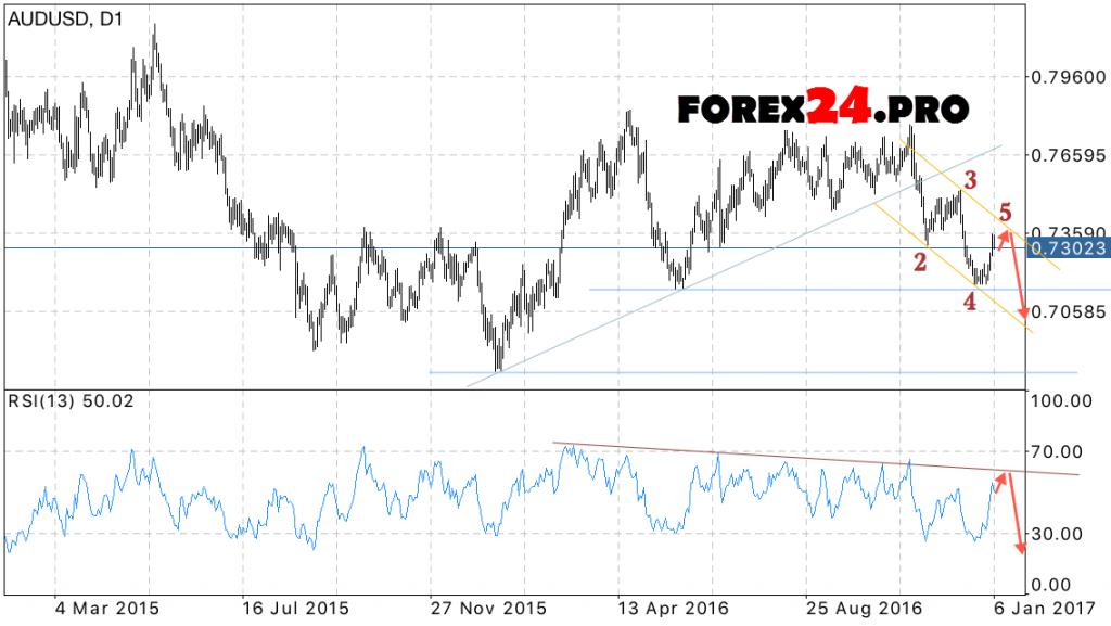 Forex Forecast AUD USD on January 9, 2017 — January 13, 2017
