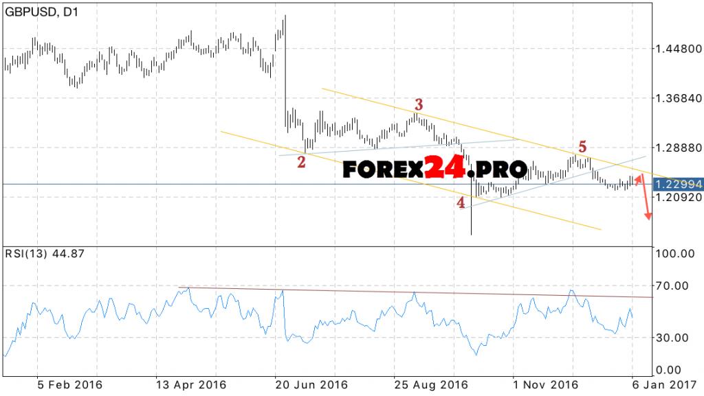 GBP USD FOREX Forecast on January 9, 2017 — January 13, 2017