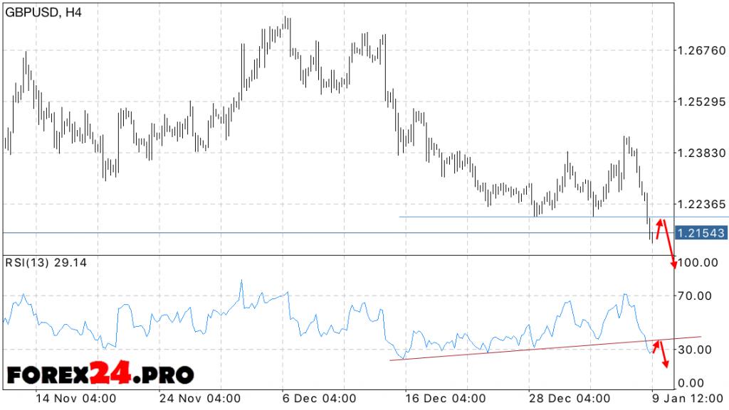 GBP USD Forecast British Pound on January 10, 2017