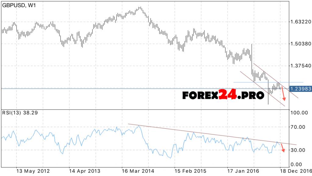 GBP USD Forecast British Pound on January 2017