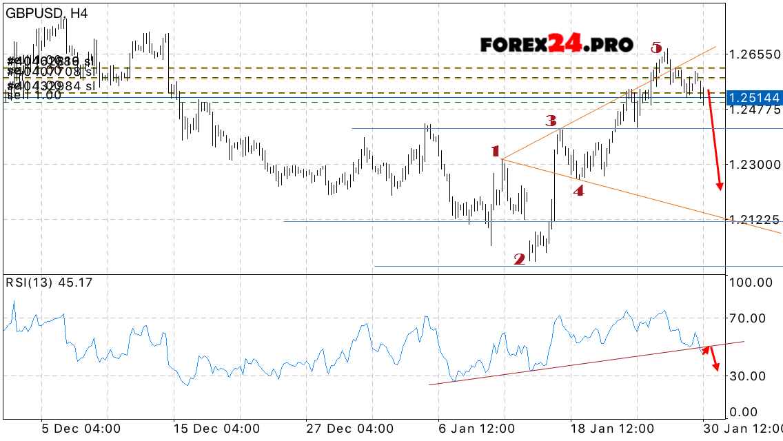 Foreillion forex forecast gbp usd