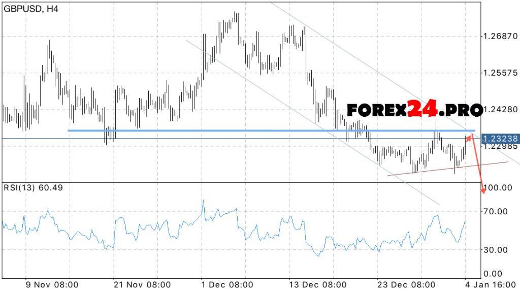 GBP USD forex forecast on January 5, 2017