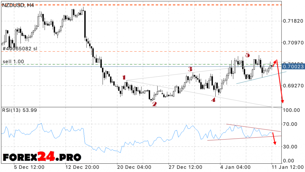 NZD/USD New Zealand Dollar Forecast on January 12, 2017