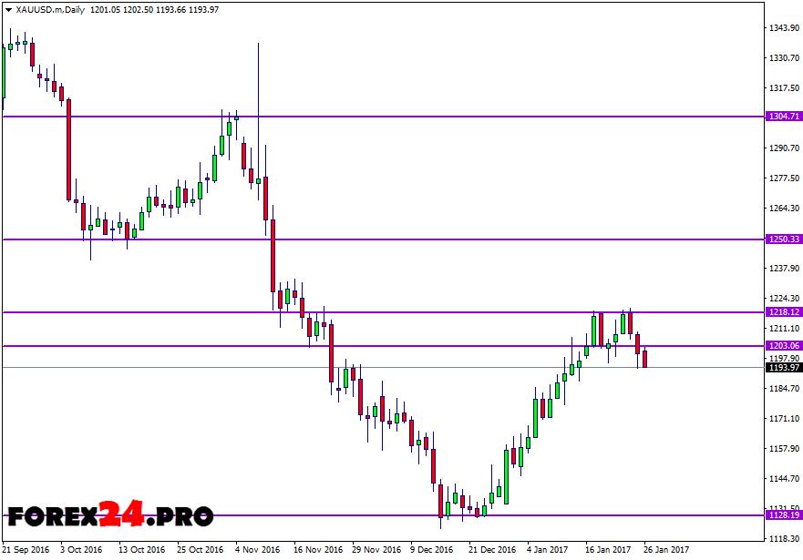 Forex xau usd gold technical analysis