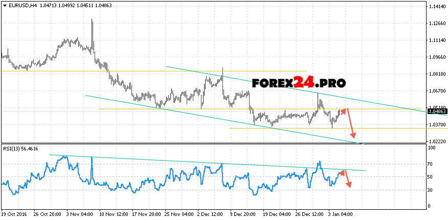Technical analysis and forecast EUR USD on January 6, 2017