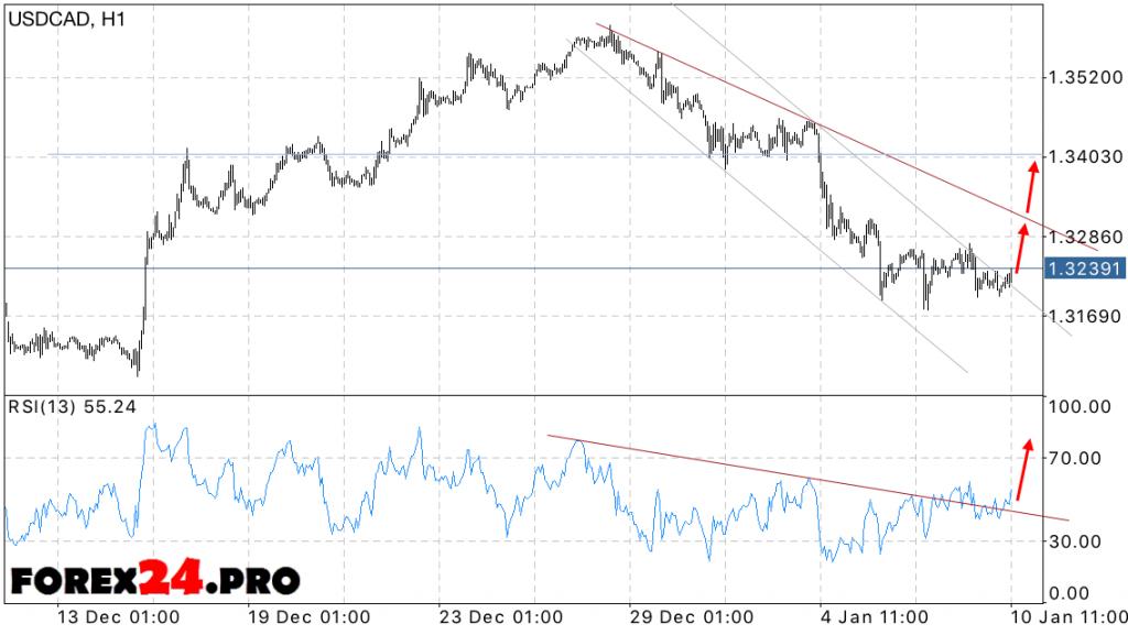 USD CAD Canadian Dollar Forecast on January 11, 2017