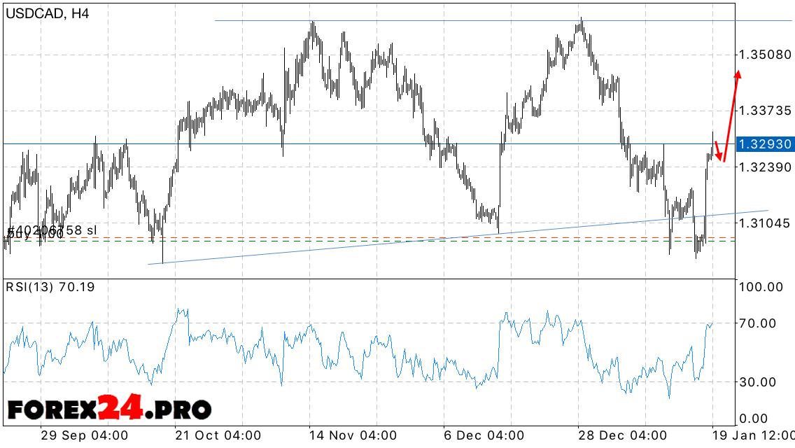 Canadian dollar forex