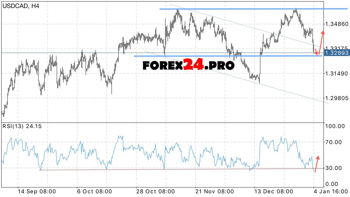 Forex forecast usd cad
