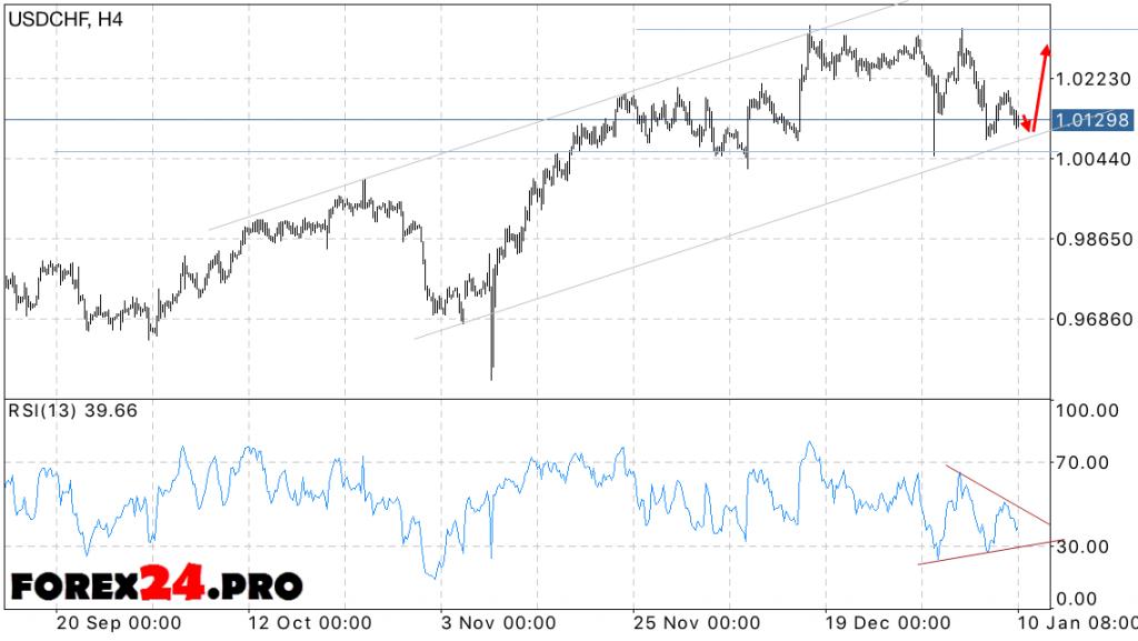 USD CHF Swiss Franc Forecast on January 11, 2017