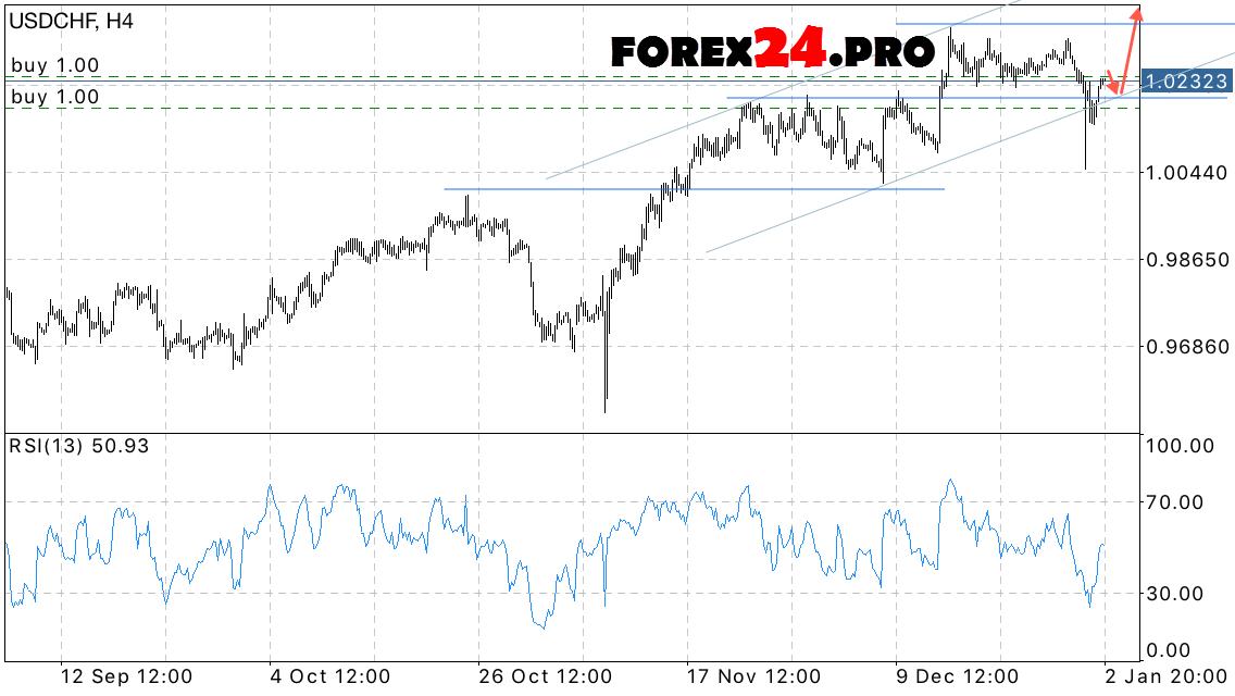 Usd Chf Swiss Franc Forex Forecast On January 4 2017