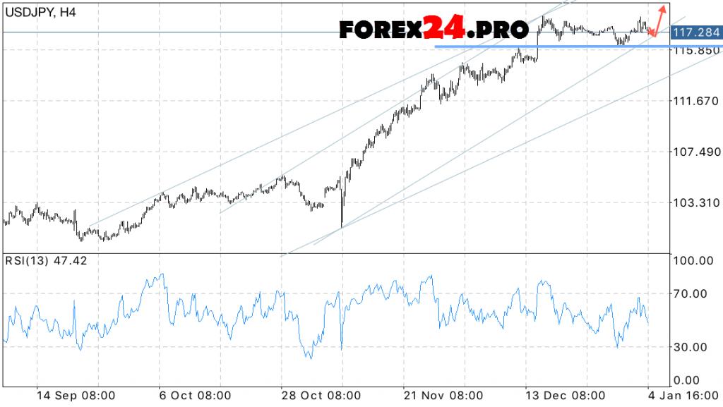 USD JPY Forecast Dollar on January 5, 2017