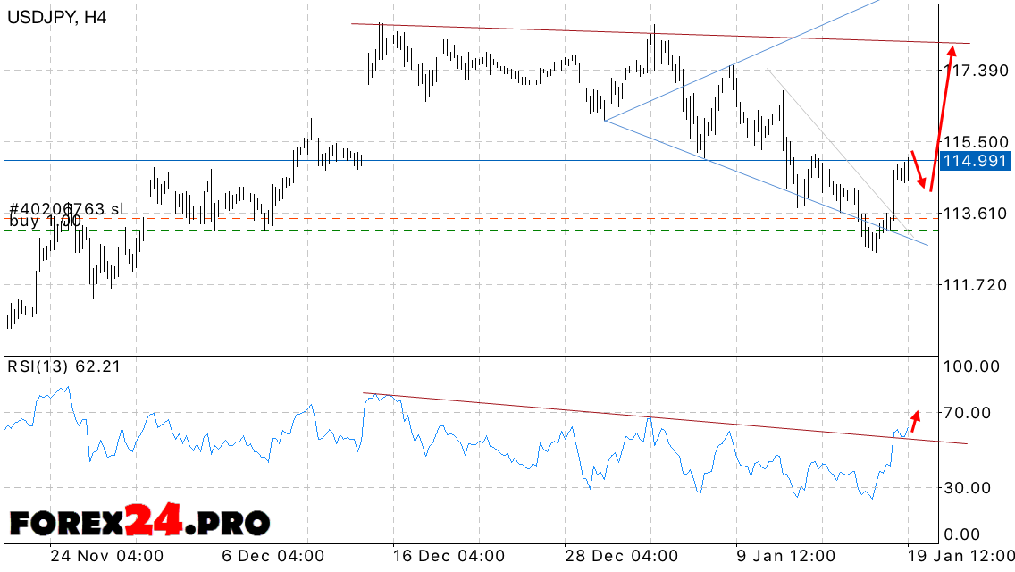 Usd jpy forex prediction