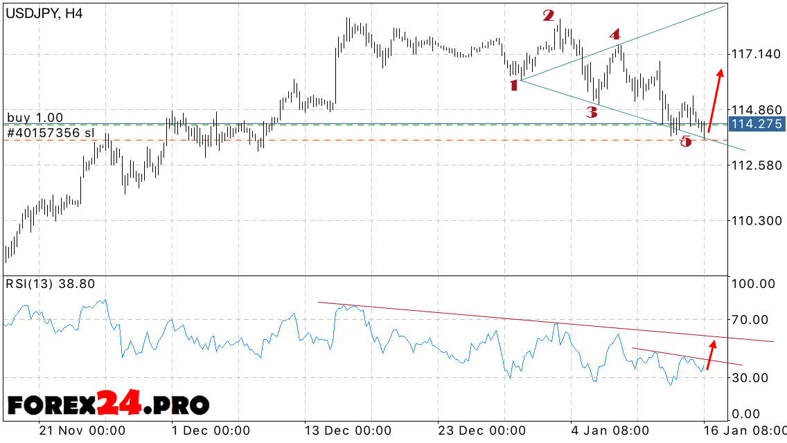 Forex news usd/jpy