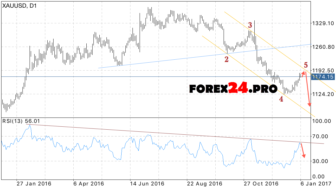 Forex gold forecast